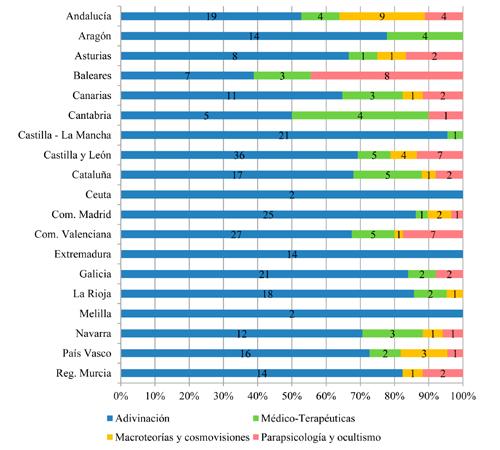 Distribución de libros críticos con la pseudociencia por familia y Comunidad Autónoma