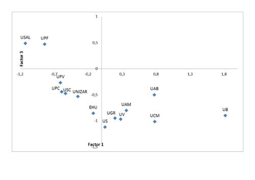 Análisis factorial de los indicadores de los rankings. Representación de las universidades españolas según factor 1 (volumen) y factor 3 (calidad de la producción científica) con rotación varimax