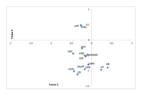 Análisis factorial de los indicadores de los rankings. Representación de las universidades españolas según factor 2 (regularidad) y factor 3 (calidad de la producción científica) con rotación varimax