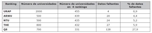 Número de universidades en los rankings y datos faltantes