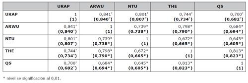 Correlación entre las puntuaciones globales de los rankings antes y después de la imputación (entre paréntesis)