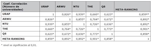 Correlaciones ordinales (rho de Spearman) entre los rankings globales sintéticos y el meta-ranking