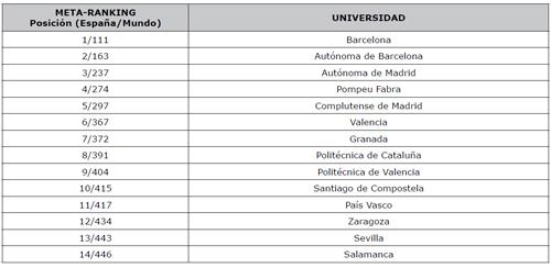 Posiciones de las universidades españolas (que aparecen en al menos cuatro de los cinco rankings seleccionados) en los rankings y en el META-RANKING
