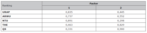 Matriz de cargas de componentes rotados