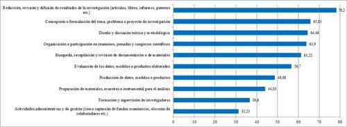 Distribución porcentual de las tareas realizadas en colaboración