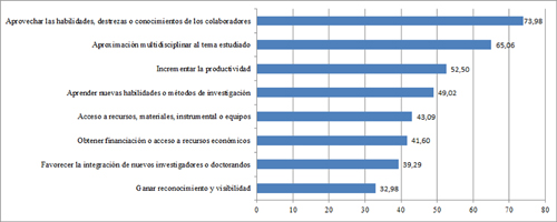 Distribución porcentual de los motivos por los que se han desarrollado actividades de investigación en colaboración.