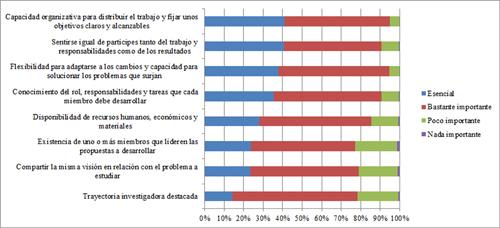 Valoración del grado de importancia otorgada a diferentes factores en relación con el establecimiento de colaboraciones en el seno de un grupo de investigación