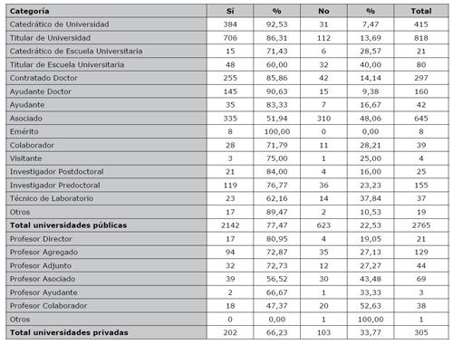 Distribución por categorías profesionales de la participación en actividades de colaboración científica