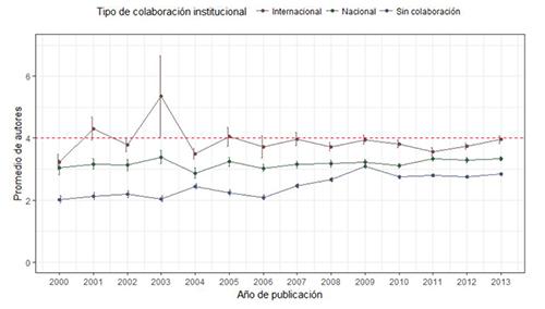 Distribución del número de instituciones y autores por trabajo y año. Periodo 2000-2013. Línea roja discontínua marca el límite de cuatro autores a partir del cuál penaliza la ANECA