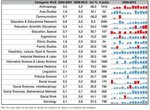 Producción española en Ciencias Sociales y Educación y estadísticos descriptivos de autores e instituciones por año según el SSCI. Periodo 2000-2013