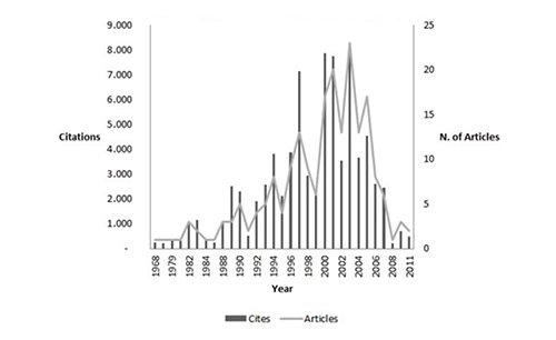 Distribution of articles and citations by year