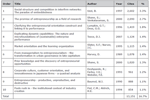 Top 10 articles by citations received