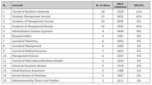 Top 15 journals with the biggest number of published classics. Knowledge Base
