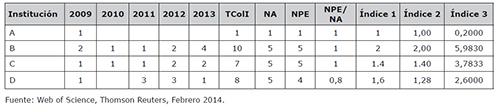 Índices de colaboración internacional anual por institución dónde total de colaboraciones (TColI), número de años (NA), número de años efectivos (NPE)