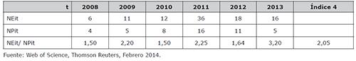 Índices de colaboración internacional anual por número de instituciones (NEit) y por número de países (NPit)