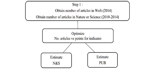Flow chart for estimating N&S and PUB