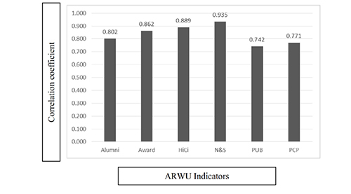 Correlation coefficient (r) between ARWU indicators and Shanghai ranking scores (2015). P-values: < 0.0001
