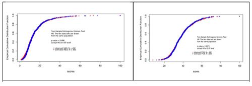 Kolmogorov-Smirnov test. N&S left and PUB right