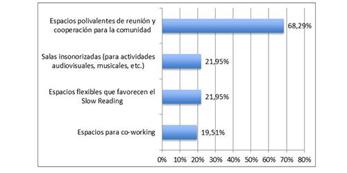 Bibliotecas y empoderamiento: servicios innovadores en un entorno de ...