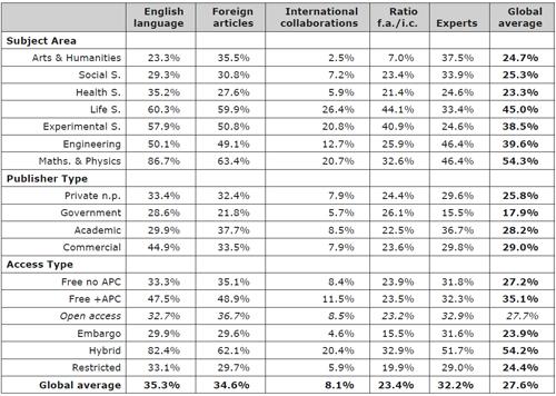 FULL DATASET OF INTERNATIONALITY ELEMENTS