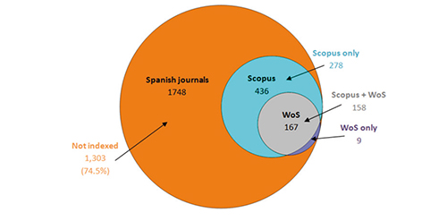 Spanish journals indexed in WoS and Scopus