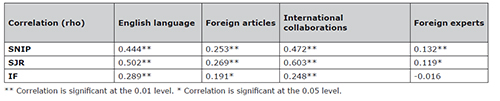 Journal internationality by publisher type