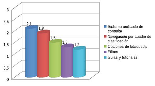Valoración media de los portales en cuanto al sistema de consulta