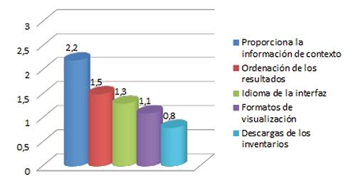 Valoración media de los portales en cuanto a la presentación y exportación de los resultados