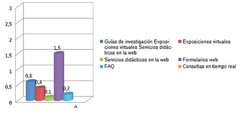 Valoración media de los portales en cuanto a los servicios de valor añadido y atención a los usuarios