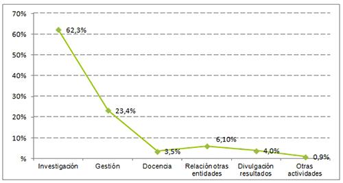 Porcentaje de tiempo medio dedicado a distintas actividades en una semana habitual de trabajo