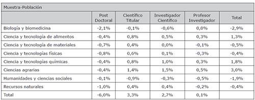 Variación porcentual de la muestra real respecto a la población por categorías profesional y áreas científicas