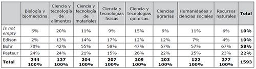 Cuadrantes de Stokes según Áreas Científicas