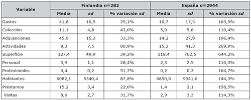 Descripción estadística de las variables a nivel de municipios