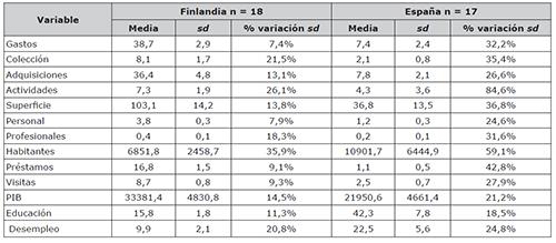 Descripción estadística de las variables a nivel de regiones
