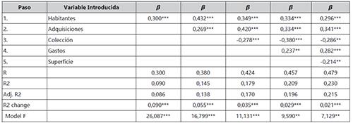 Regresión lineal múltiple para los préstamos en Finlandia
