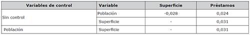 Correlación parcial entre Superficie y Préstamos España