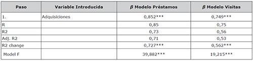 Regresiones múltiples para España por regiones