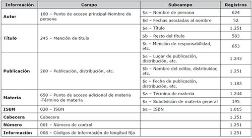 Campos y subcampos de MARC 21 escogidos para su exportación en formato CSV