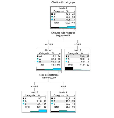 Árbol de decisión para la variable Clasificación de los grupos