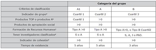Requisitos para la clasificación de grupos de investigación colombianos según el Modelo de Medición 2015 de Colciencias