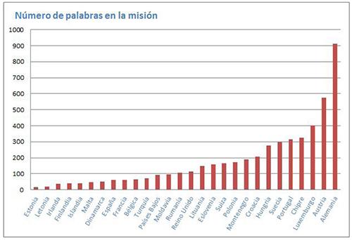 Número de palabras que componen las misiones de las diferentes bibliotecas nacionales