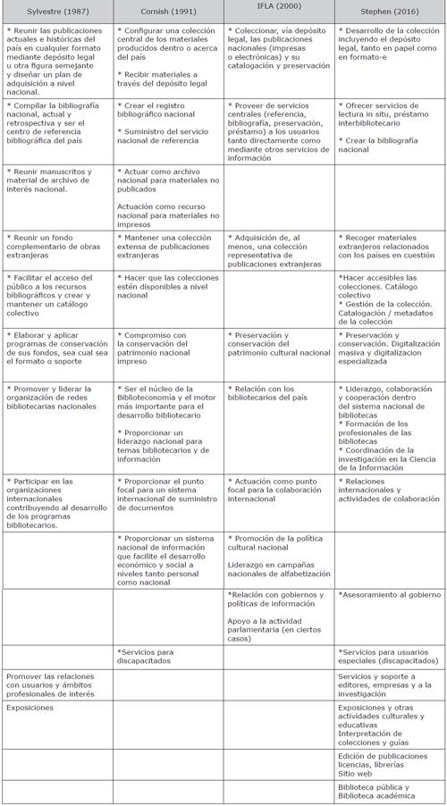 Comparativa entre las funciones de las bibliotecas nacionales señaladas por Sylvestre, Cornish, IFLA y Stephens