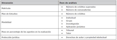 Sistema categorial del análisis de la normativa universitaria en relación al TFG de los grados de Ciencias de la Comunicación en España