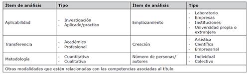 Tipologías/modalidades de TFG´s