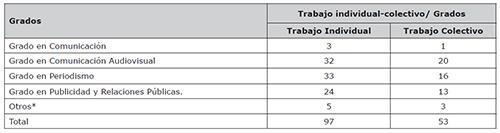 Tipologías de TFG (individual-colectivo) en función del grado de Ciencias de la Comunicación