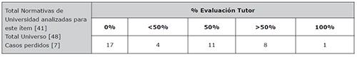 Porcentaje sobre el peso final de la calificación del TFG que otorga el tutor