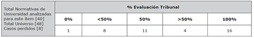 Porcentaje sobre el peso final de la calificación del TFG que otorga el tribunal