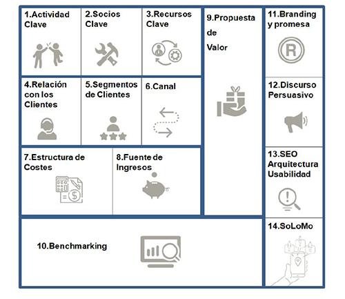 Estructura del WebSite Canvas Model