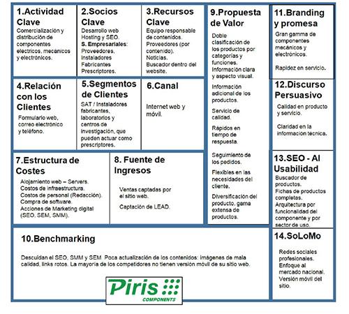 El WebSite Canvas Model de Piris.com
