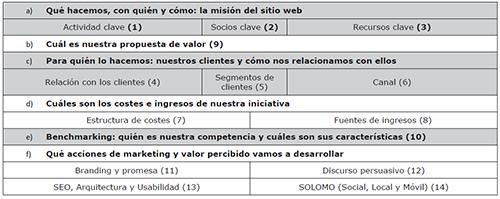 Orden de aplicación del WSCM